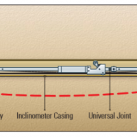 Horizontal Inclinometer Probe